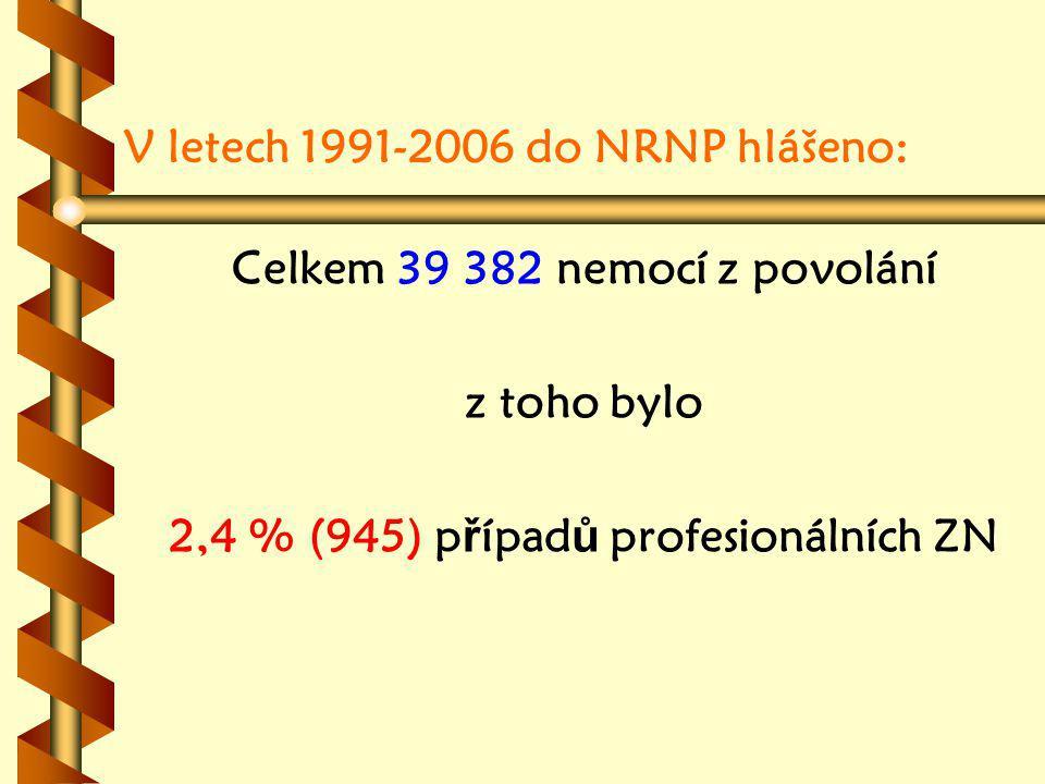 V letech 1991-2006 do NRNP hlášeno: Celkem 39 382 nemocí z povolání z toho bylo 2,4 % (945) p ř ípad ů profesionálních ZN