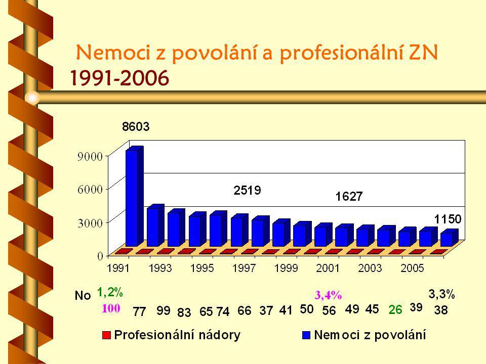 Nemoci z povolání a profesionální ZN 1991-2006