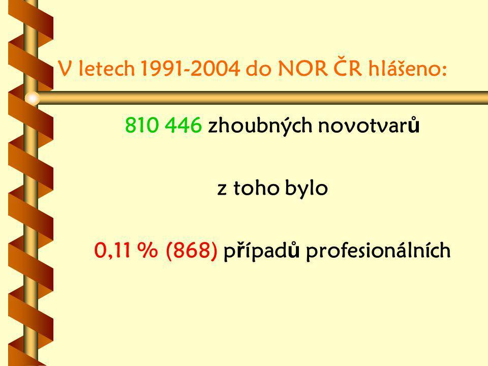 V letech 1991-2004 do NOR ČR hlášeno: 810 446 zhoubných novotvar ů z toho bylo 0,11 % (868) p ř ípad ů profesionálních