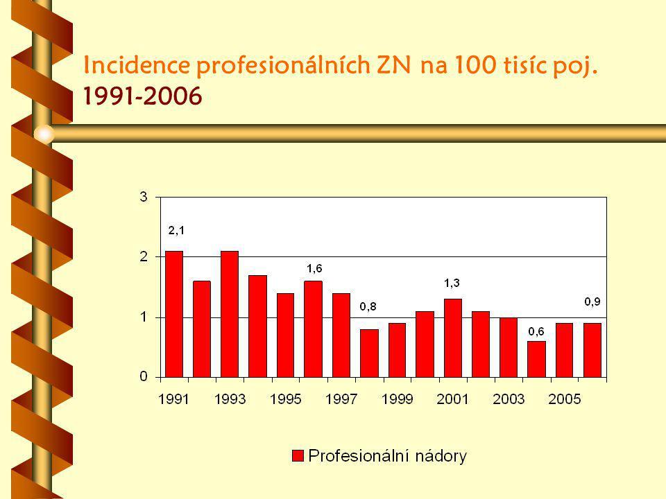 Incidence profesionálních ZN na 100 tisíc poj. 1991-2006