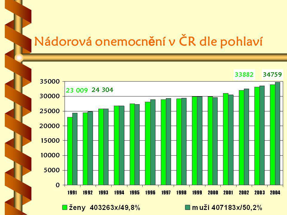 Nádorová onemocn ě ní v ČR dle pohlaví