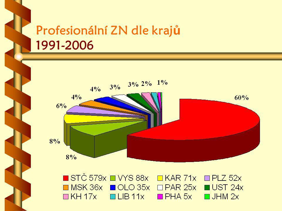 Profesionální ZN dle kraj ů 1991-2006