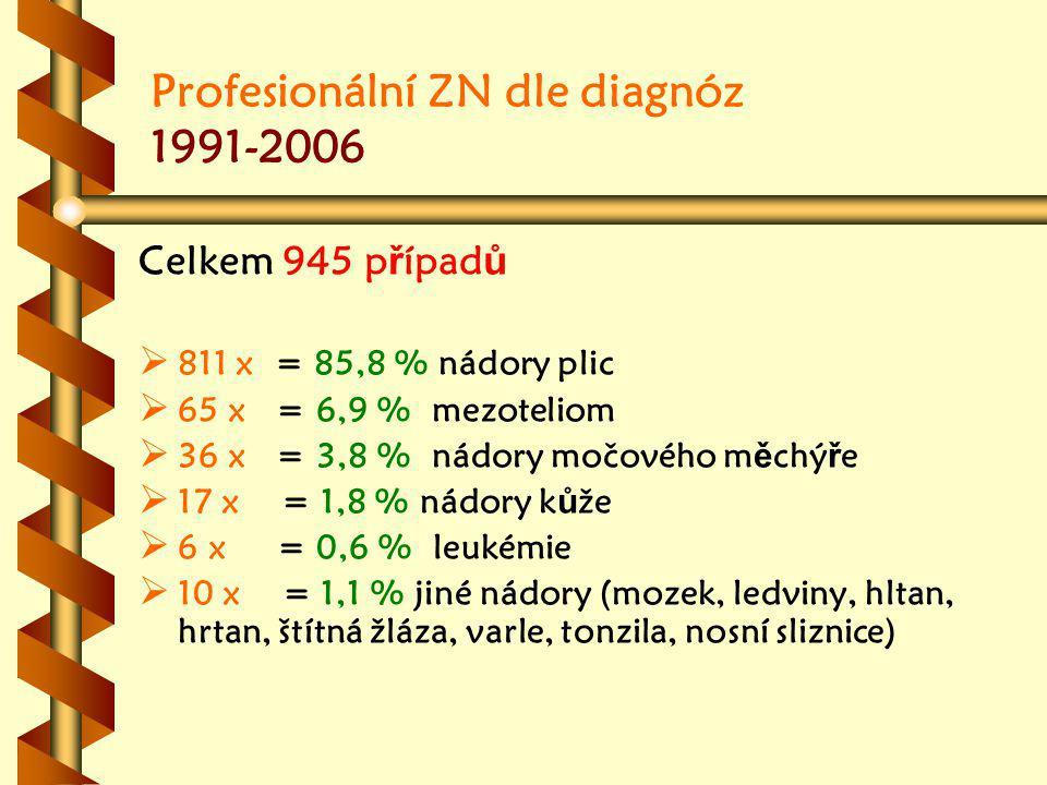 Profesionální ZN dle diagnóz 1991-2006 Celkem 945 p ř ípad ů   811 x = 85,8 % nádory plic   65 x = 6,9 % mezoteliom   36 x = 3,8 % nádory močového m ě chý ř e   17 x = 1,8 % nádory k ů že   6 x = 0,6 % leukémie   10 x = 1,1 % jiné nádory (mozek, ledviny, hltan, hrtan, štítná žláza, varle, tonzila, nosní sliznice)