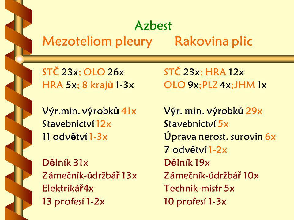 Azbest Mezoteliom pleury Rakovina plic STČ 23x; OLO 26x HRA 5x; 8 kraj ů 1-3x Výr.min.
