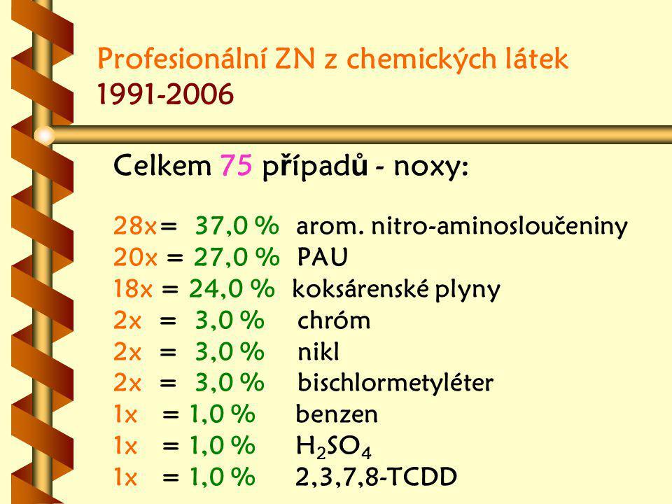 Profesionální ZN z chemických látek 1991-2006 Celkem 75 p ř ípad ů - noxy: 28x= 37,0 % arom.