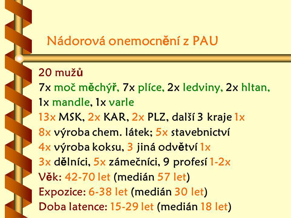 20 muž ů 7x moč m ě chý ř, 7x plíce, 2x ledviny, 2x hltan, 1x mandle, 1x varle 13x MSK, 2x KAR, 2x PLZ, další 3 kraje 1x 8x výroba chem.