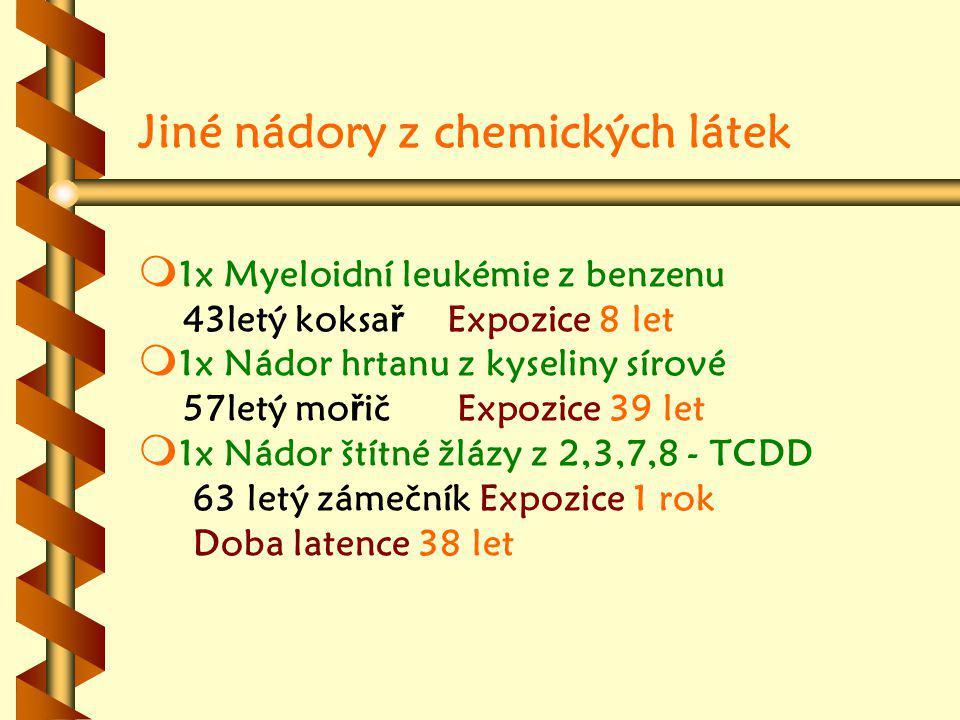 Jiné nádory z chemických látek m m 1x Myeloidní leukémie z benzenu 43letý koksa ř Expozice 8 let m m 1x Nádor hrtanu z kyseliny sírové 57letý mo ř ič Expozice 39 let m m 1x Nádor štítné žlázy z 2,3,7,8 - TCDD 63 letý zámečník Expozice 1 rok Doba latence 38 let