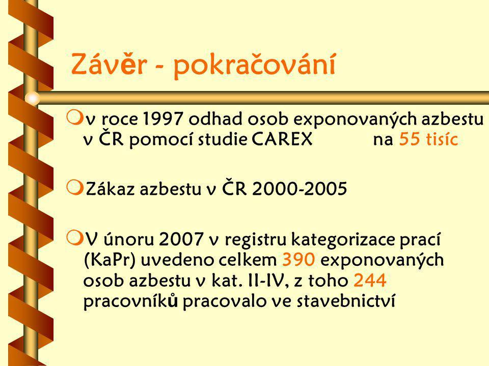 Záv ě r - pokračování m m v roce 1997 odhad osob exponovaných azbestu v ČR pomocí studie CAREX na 55 tisíc m m Zákaz azbestu v ČR 2000-2005 m m V únoru 2007 v registru kategorizace prací (KaPr) uvedeno celkem 390 exponovaných osob azbestu v kat.