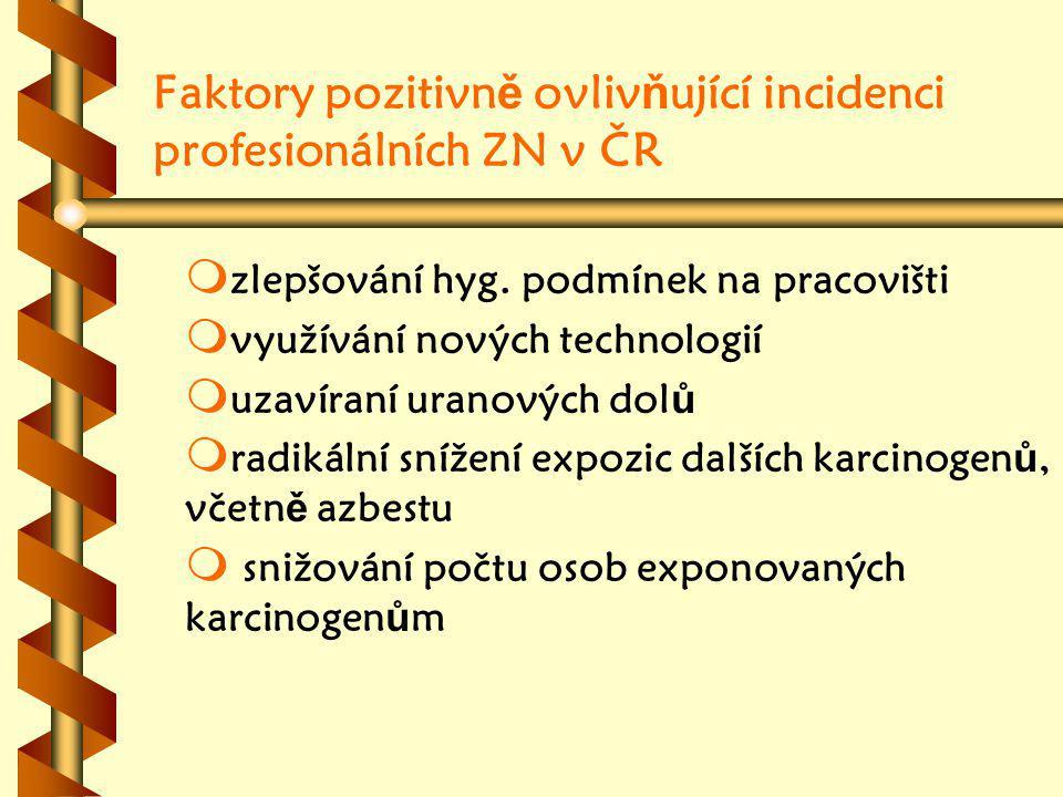 Faktory pozitivn ě ovliv ň ující incidenci profesionálních ZN v ČR m m zlepšování hyg.