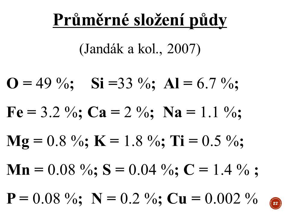 Průměrné složení půdy (Jandák a kol., 2007) O = 49 %; Si =33 %; Al = 6.7 %; Fe = 3.2 %; Ca = 2 %; Na = 1.1 %; Mg = 0.8 %; K = 1.8 %; Ti = 0.5 %; Mn = 0.08 %; S = 0.04 %; C = 1.4 % ; P = 0.08 %; N = 0.2 %; Cu = 0.002 % 27