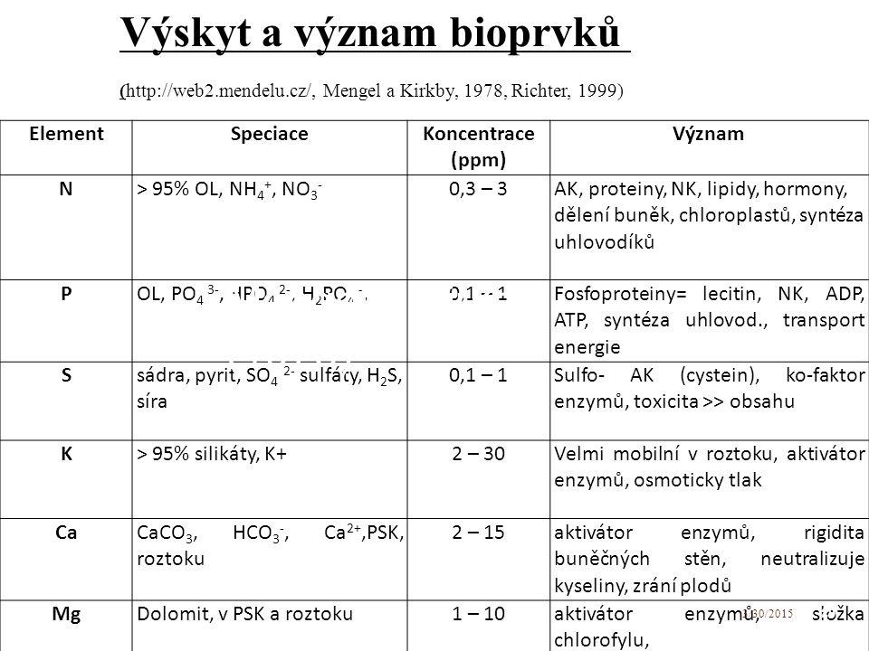 Výskyt a význam bioprvků (http://web2.mendelu.cz/, Mengel a Kirkby, 1978, Richter, 1999) ElementSpeciace Koncentrace (ppm) Význam N> 95% OL, NH 4 +, NO 3 - 0,3 – 3 AK, proteiny, NK, lipidy, hormony, dělení buněk, chloroplastů, syntéza uhlovodíků POL, PO 4 3-, HPO 4 2-, H 2 PO 4 -,0,1 – 1 Fosfoproteiny= lecitin, NK, ADP, ATP, syntéza uhlovod., transport energie S sádra, pyrit, SO 4 2- sulfáty, H 2 S, síra 0,1 – 1 Sulfo- AK (cystein), ko-faktor enzymů, toxicita >> obsahu K> 95% silikáty, K+2 – 30 Velmi mobilní v roztoku, aktivátor enzymů, osmoticky tlak Ca CaCO 3, HCO 3 -, Ca 2+,PSK, roztoku 2 – 15 aktivátor enzymů, rigidita buněčných stěn, neutralizuje kyseliny, zrání plodů MgDolomit, v PSK a roztoku1 – 10aktivátor enzymů, složka chlorofylu, 29 3/30/2015 Mengel a Kirkby (1978)
