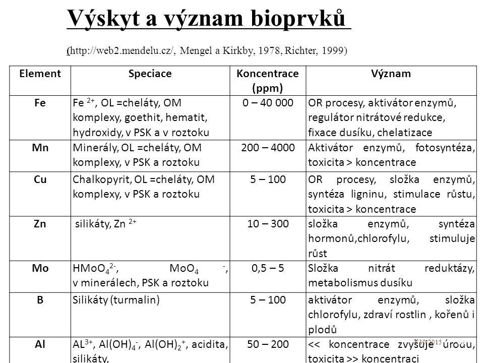 ElementSpeciace Koncentrace (ppm) Význam Fe Fe 2+, OL =cheláty, OM komplexy, goethit, hematit, hydroxidy, v PSK a v roztoku 0 – 40 000 OR procesy, aktivátor enzymů, regulátor nitrátové redukce, fixace dusíku, chelatizace Mn Minerály, OL =cheláty, OM komplexy, v PSK a roztoku 200 – 4000 Aktivátor enzymů, fotosyntéza, toxicita > koncentrace Cu Chalkopyrit, OL =cheláty, OM komplexy, v PSK a roztoku 5 – 100 OR procesy, složka enzymů, syntéza ligninu, stimulace růstu, toxicita > koncentrace Zn silikáty, Zn 2+ 10 – 300 složka enzymů, syntéza hormonů,chlorofylu, stimuluje růst Mo HMoO 4 2-, MoO 4 -, v minerálech, PSK a roztoku 0,5 – 5 Složka nitrát reduktázy, metabolismus dusíku BSilikáty (turmalin)5 – 100 aktivátor enzymů, složka chlorofylu, zdraví rostlin, kořenů i plodů AlAL 3+, Al(OH) 4 -, Al(OH) 2 +, acidita, silikáty, 50 – 200 > koncentraci 30 3/30/2015 Výskyt a význam bioprvků (http://web2.mendelu.cz/, Mengel a Kirkby, 1978, Richter, 1999)