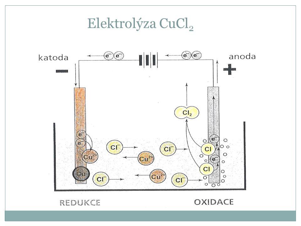 Elektrolýza CuCl 2