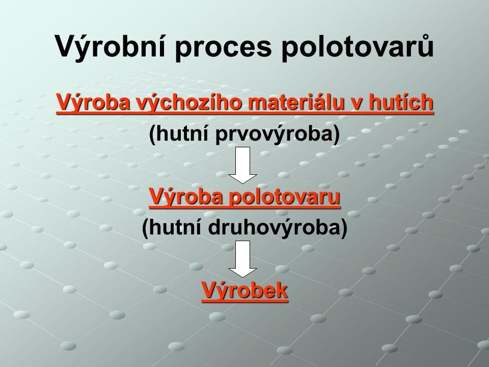 Výrobní proces polotovarů Výroba výchozího materiálu v hutích (hutní prvovýroba) Výroba polotovaru (hutní druhovýroba)Výrobek