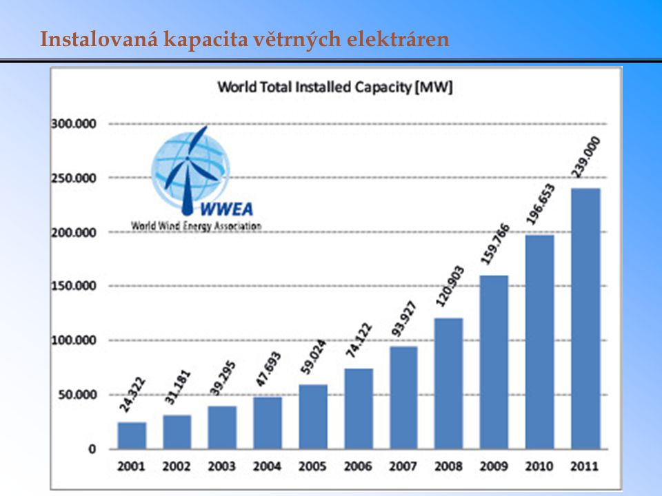 Instalovaná kapacita větrných elektráren