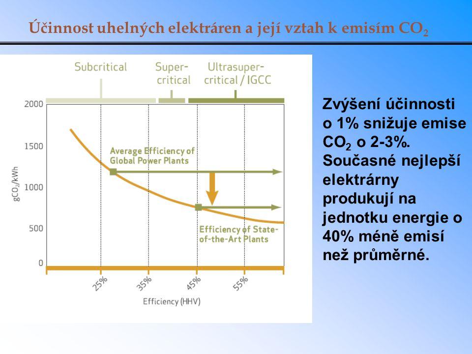 Účinnost uhelných elektráren a její vztah k emisím CO 2 Zvýšení účinnosti o 1% snižuje emise CO 2 o 2-3%.