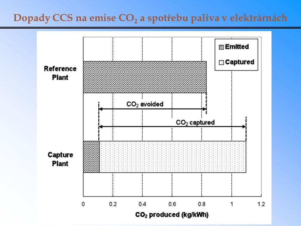 Dopady CCS na emise CO 2 a spotřebu paliva v elektrárnách