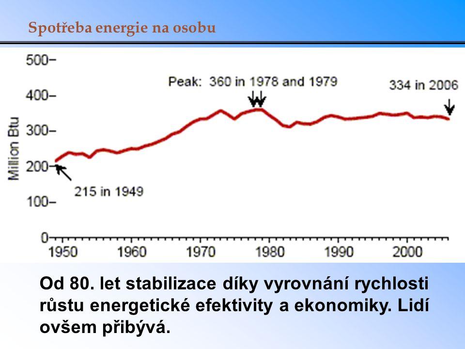 Spotřeba energie na osobu Od 80.