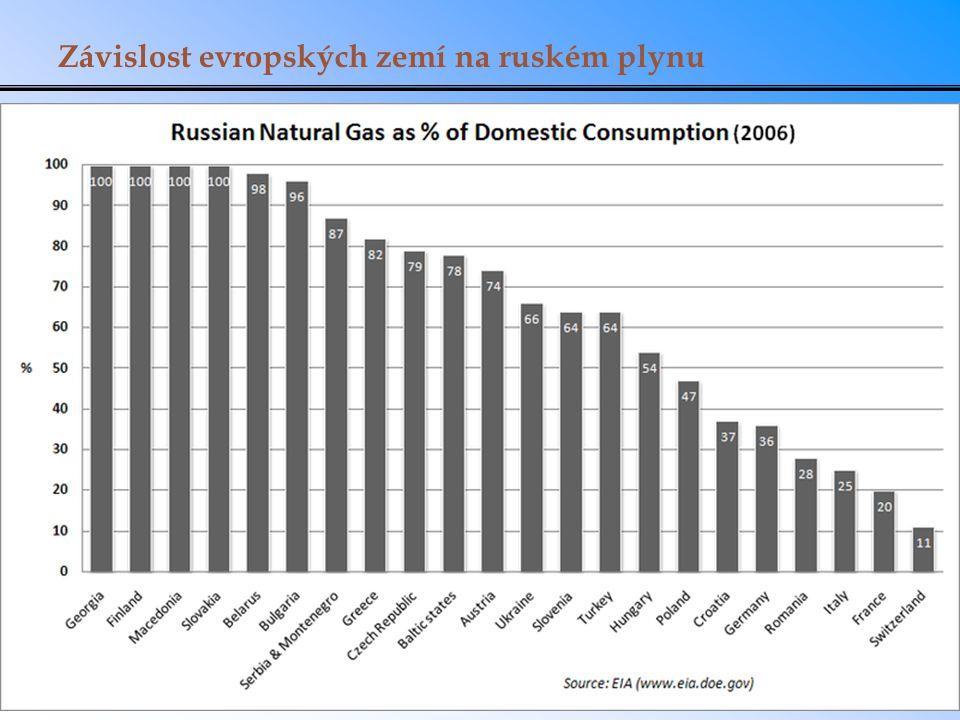 Závislost evropských zemí na ruském plynu