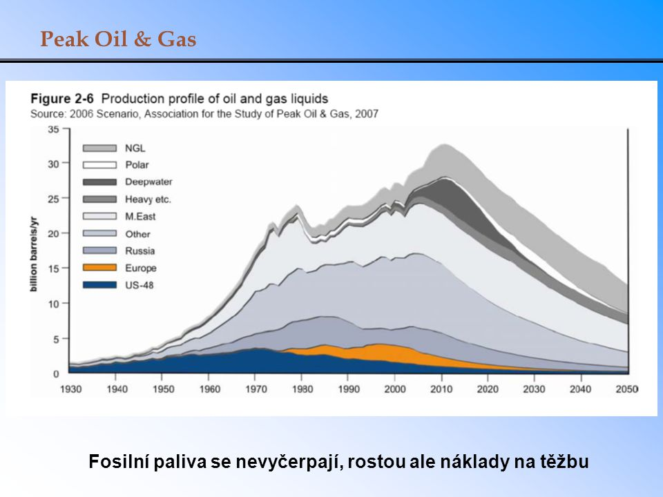 Peak Oil & Gas Fosilní paliva se nevyčerpají, rostou ale náklady na těžbu