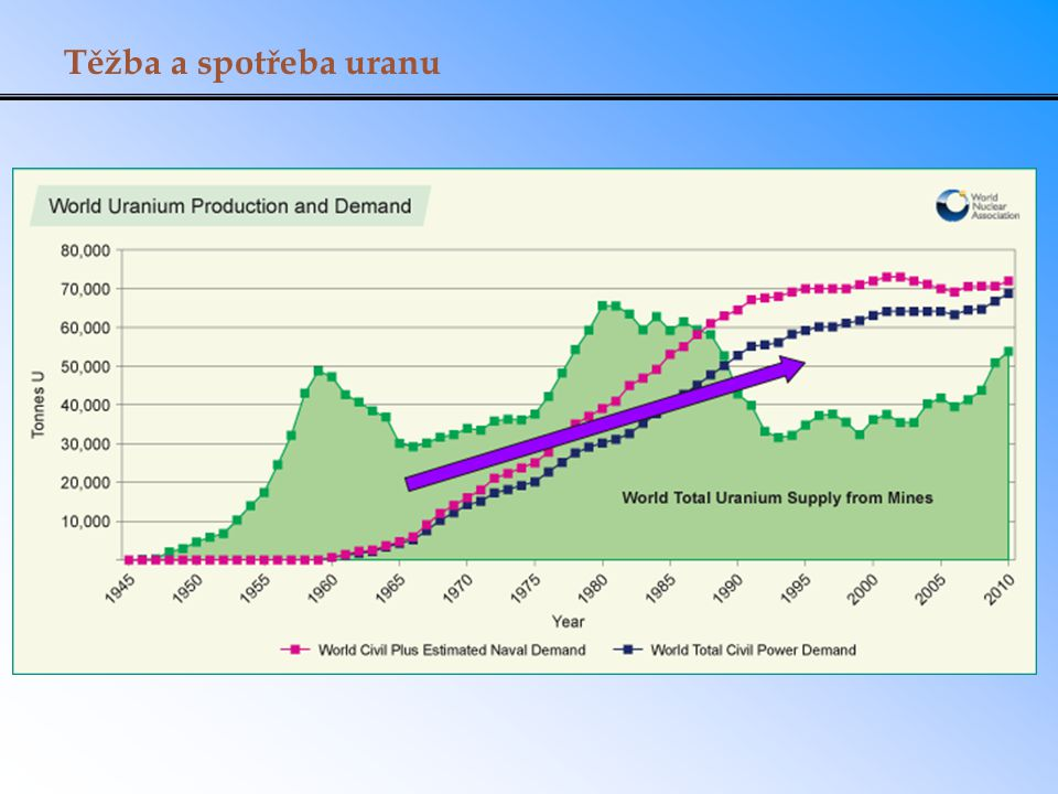 Těžba a spotřeba uranu