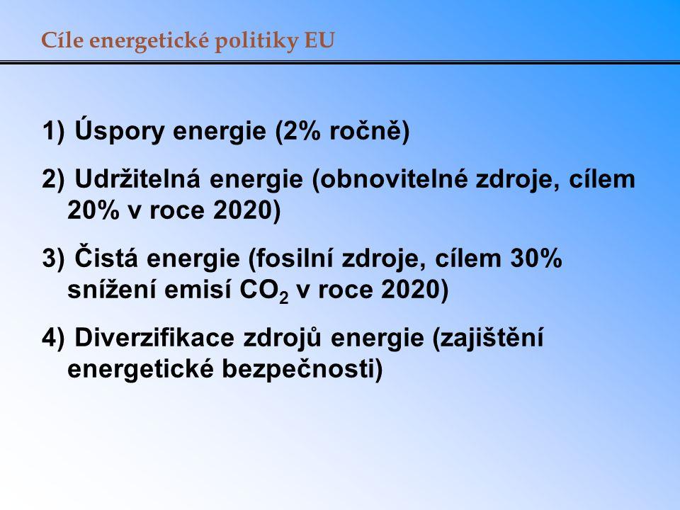 1) Úspory energie (2% ročně) 2) Udržitelná energie (obnovitelné zdroje, cílem 20% v roce 2020) 3) Čistá energie (fosilní zdroje, cílem 30% snížení emisí CO 2 v roce 2020) 4) Diverzifikace zdrojů energie (zajištění energetické bezpečnosti) Cíle energetické politiky EU