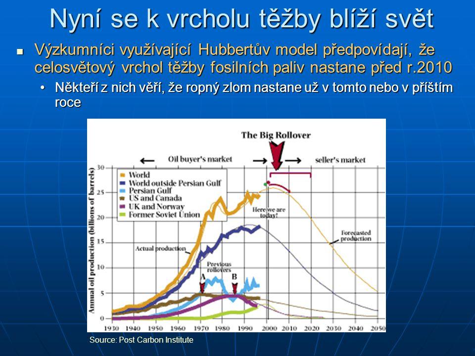 Nyní se k vrcholu těžby blíží svět Výzkumníci využívající Hubbertův model předpovídají, že celosvětový vrchol těžby fosilních paliv nastane před r.2010 Výzkumníci využívající Hubbertův model předpovídají, že celosvětový vrchol těžby fosilních paliv nastane před r.2010 Někteří z nich věří, že ropný zlom nastane už v tomto nebo v příštím roceNěkteří z nich věří, že ropný zlom nastane už v tomto nebo v příštím roce Source: Post Carbon Institute