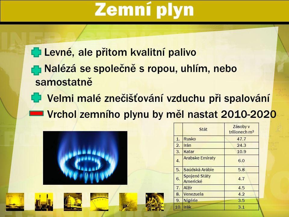 Zemní plyn Levné, ale přitom kvalitní palivo Nalézá se společně s ropou, uhlím, nebo samostatně Velmi malé znečišťování vzduchu při spalování Vrchol z