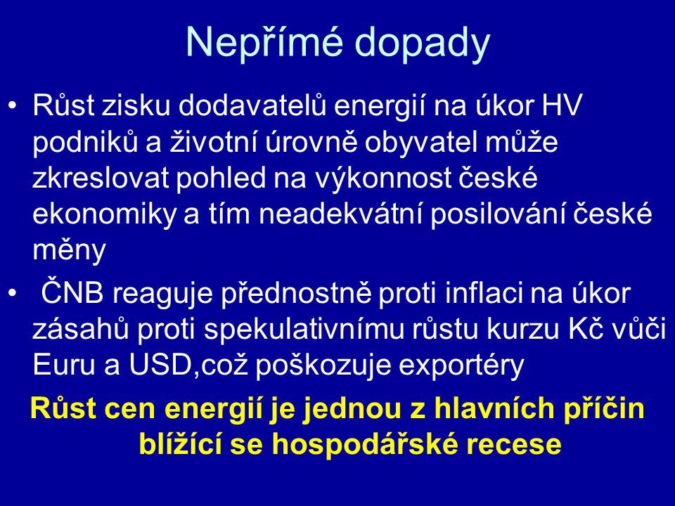 Nepřímé dopady Růst zisku dodavatelů energií na úkor HV podniků a životní úrovně obyvatel může zkreslovat pohled na výkonnost české ekonomiky a tím neadekvátní posilování české měny ČNB reaguje přednostně proti inflaci na úkor zásahů proti spekulativnímu růstu kurzu Kč vůči Euru a USD,což poškozuje exportéry Růst cen energií je jednou z hlavních příčin blížící se hospodářské recese