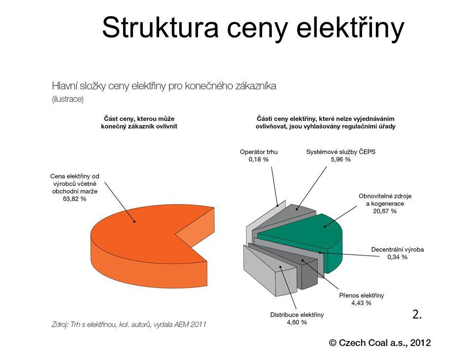 Výroba elektrické energie Tepelné – 61% Jaderné – 32% Vodní – 4% Alternativní zdroje – 3% po roce 89 privatizace elektráren a rozvodných sítí (převážně skupina ČEZ) 3.