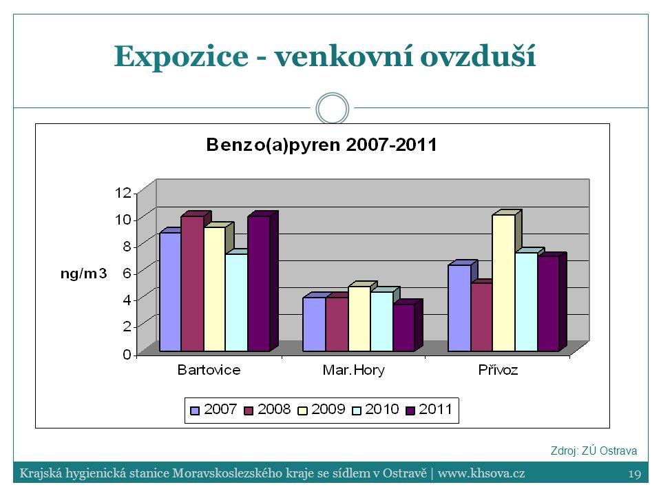 19Krajská hygienická stanice Moravskoslezského kraje se sídlem v Ostravě | www.khsova.cz Expozice - venkovní ovzduší Zdroj: ZÚ Ostrava