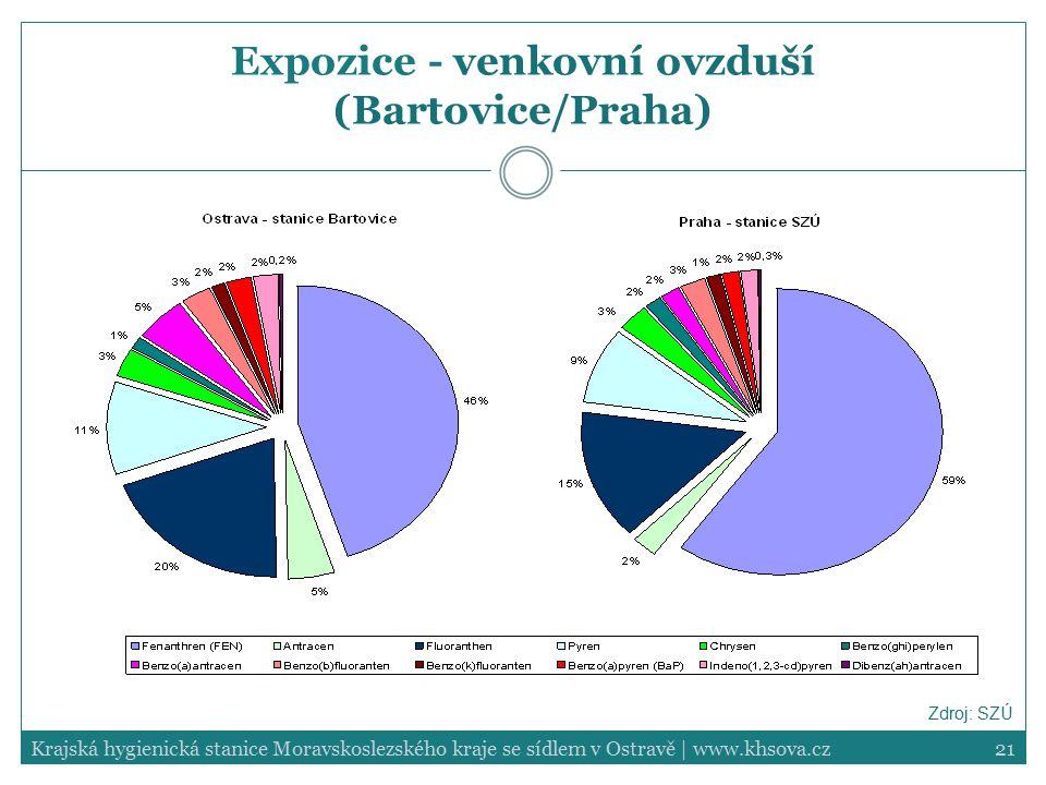 21Krajská hygienická stanice Moravskoslezského kraje se sídlem v Ostravě | www.khsova.cz Expozice - venkovní ovzduší (Bartovice/Praha) Zdroj: SZÚ