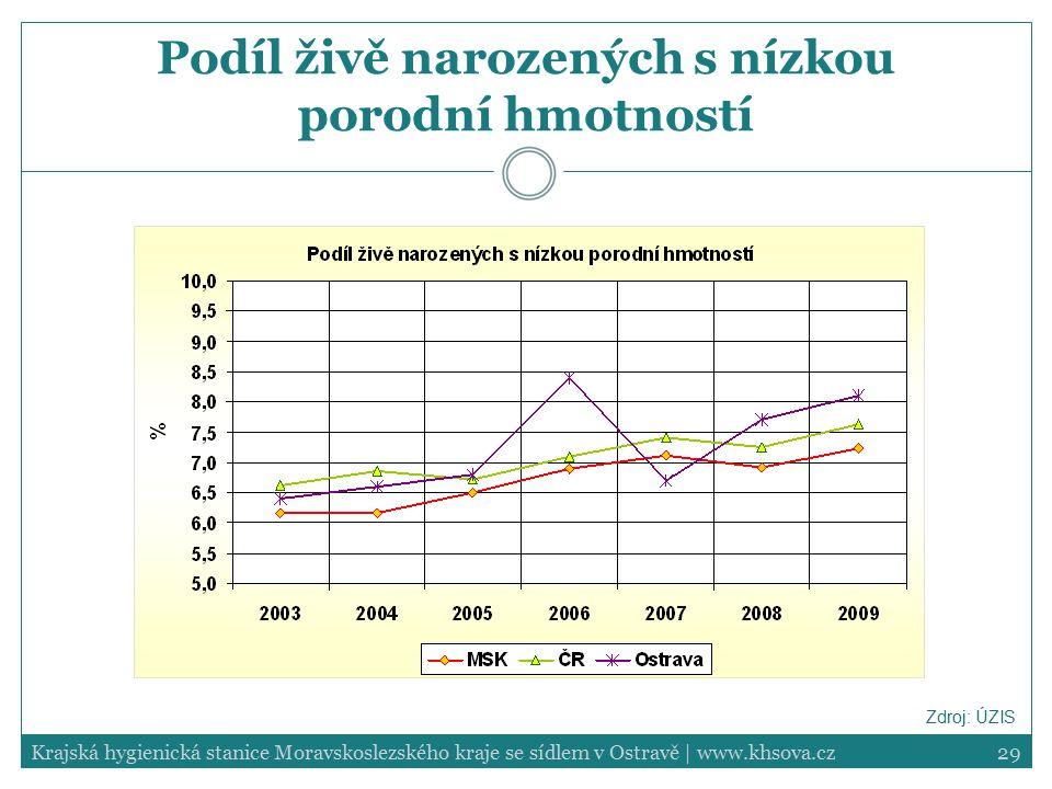 29Krajská hygienická stanice Moravskoslezského kraje se sídlem v Ostravě | www.khsova.cz Podíl živě narozených s nízkou porodní hmotností Zdroj: ÚZIS