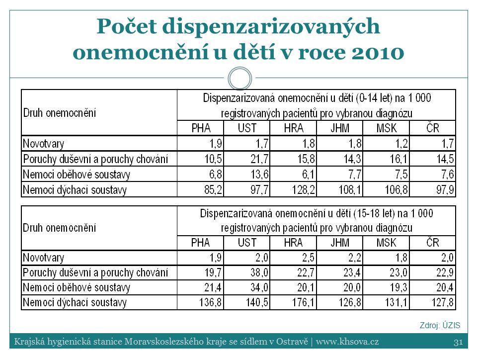 31Krajská hygienická stanice Moravskoslezského kraje se sídlem v Ostravě | www.khsova.cz Počet dispenzarizovaných onemocnění u dětí v roce 2010 Zdroj:
