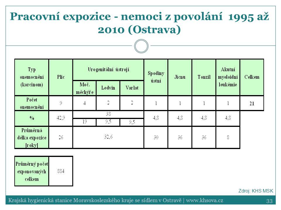33Krajská hygienická stanice Moravskoslezského kraje se sídlem v Ostravě | www.khsova.cz Pracovní expozice - nemoci z povolání 1995 až 2010 (Ostrava)