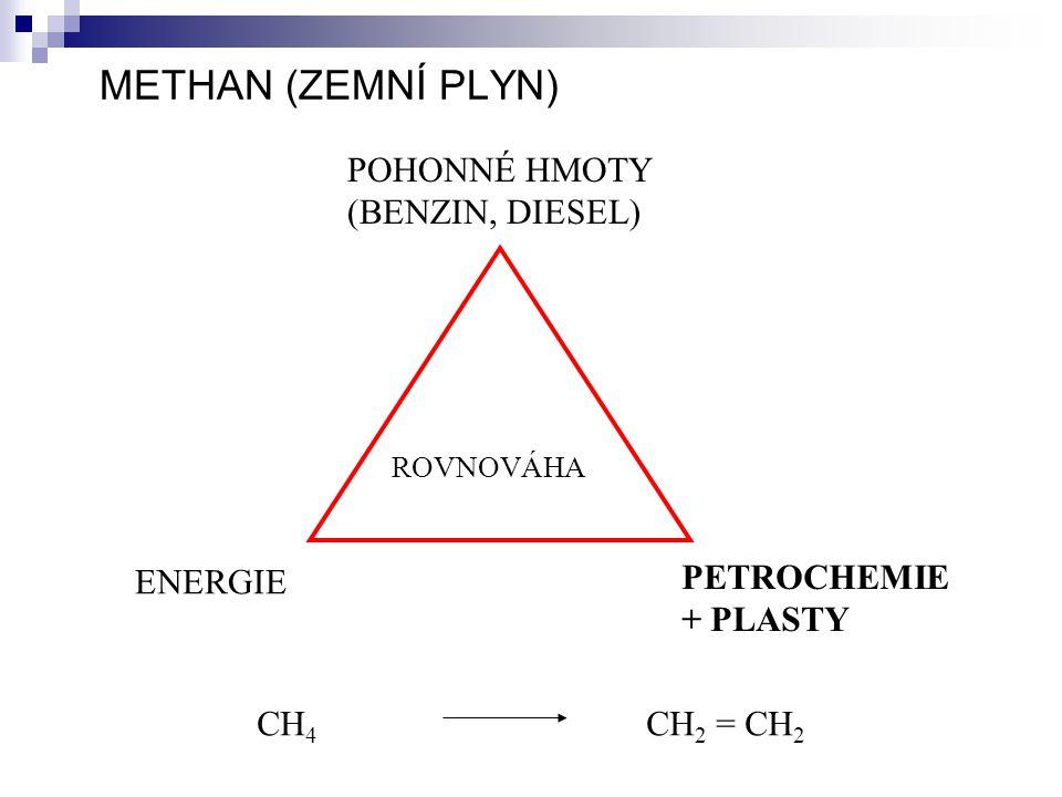 METHAN (ZEMNÍ PLYN) POHONNÉ HMOTY (BENZIN, DIESEL) ROVNOVÁHA ENERGIE PETROCHEMIE + PLASTY CH 4 CH 2 = CH 2