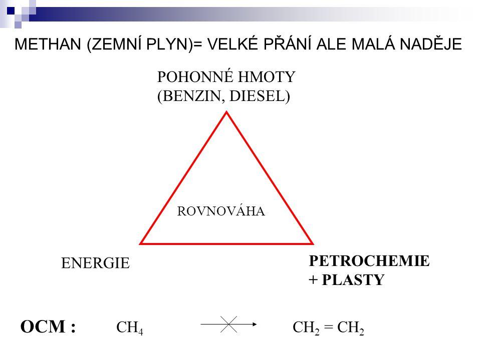 METHAN (ZEMNÍ PLYN)= VELKÉ PŘÁNÍ ALE MALÁ NADĚJE POHONNÉ HMOTY (BENZIN, DIESEL) ROVNOVÁHA ENERGIE PETROCHEMIE + PLASTY CH 4 CH 2 = CH 2 OCM :