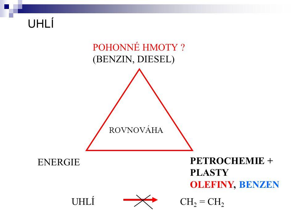 UHLÍ POHONNÉ HMOTY ? (BENZIN, DIESEL) ROVNOVÁHA ENERGIE PETROCHEMIE + PLASTY OLEFINY, BENZEN UHLÍCH 2 = CH 2