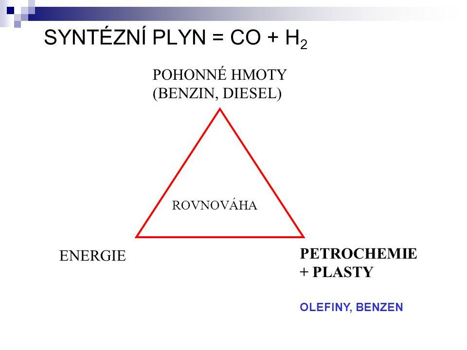 SYNTÉZNÍ PLYN = CO + H 2 POHONNÉ HMOTY (BENZIN, DIESEL) ROVNOVÁHA ENERGIE PETROCHEMIE + PLASTY OLEFINY, BENZEN