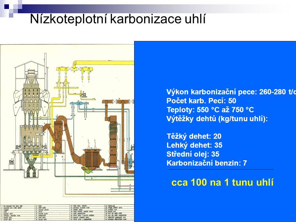 Nízkoteplotní karbonizace uhlí Výkon karbonizační pece: 260-280 t/d Počet karb. Pecí: 50 Teploty: 550 °C až 750 °C Výtěžky dehtů (kg/tunu uhlí): Těžký
