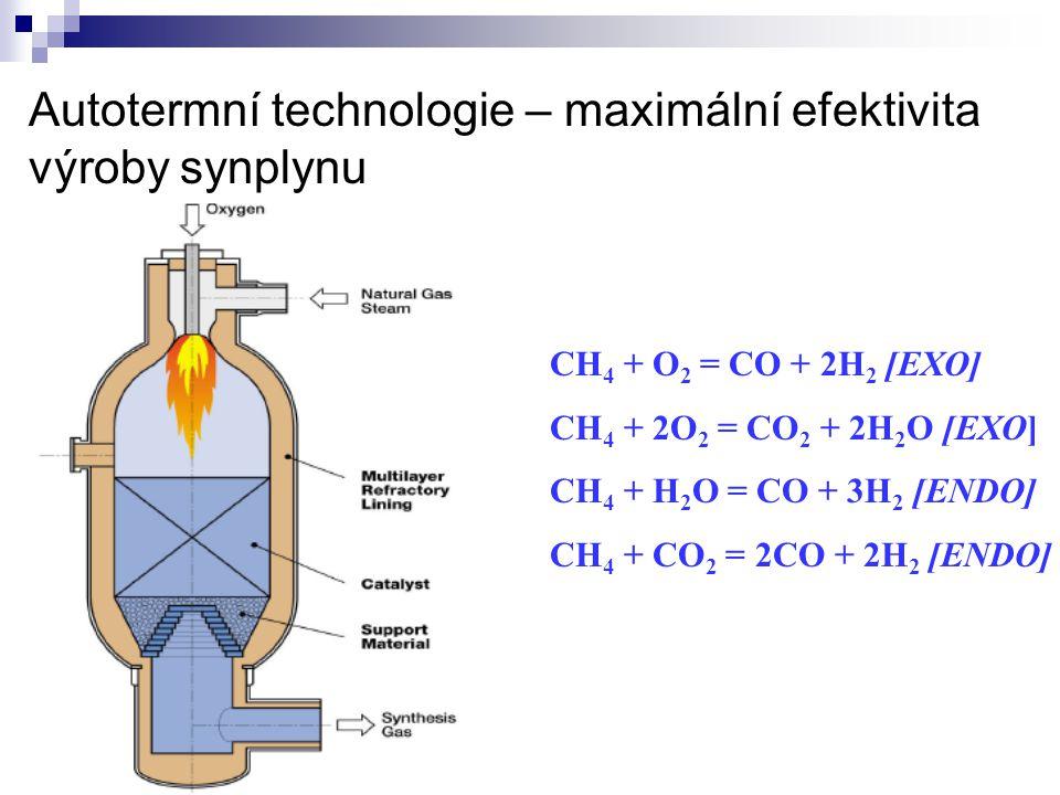 Autotermní technologie – maximální efektivita výroby synplynu CH 4 + O 2 = CO + 2H 2 [EXO] CH 4 + 2O 2 = CO 2 + 2H 2 O [EXO] CH 4 + H 2 O = CO + 3H 2
