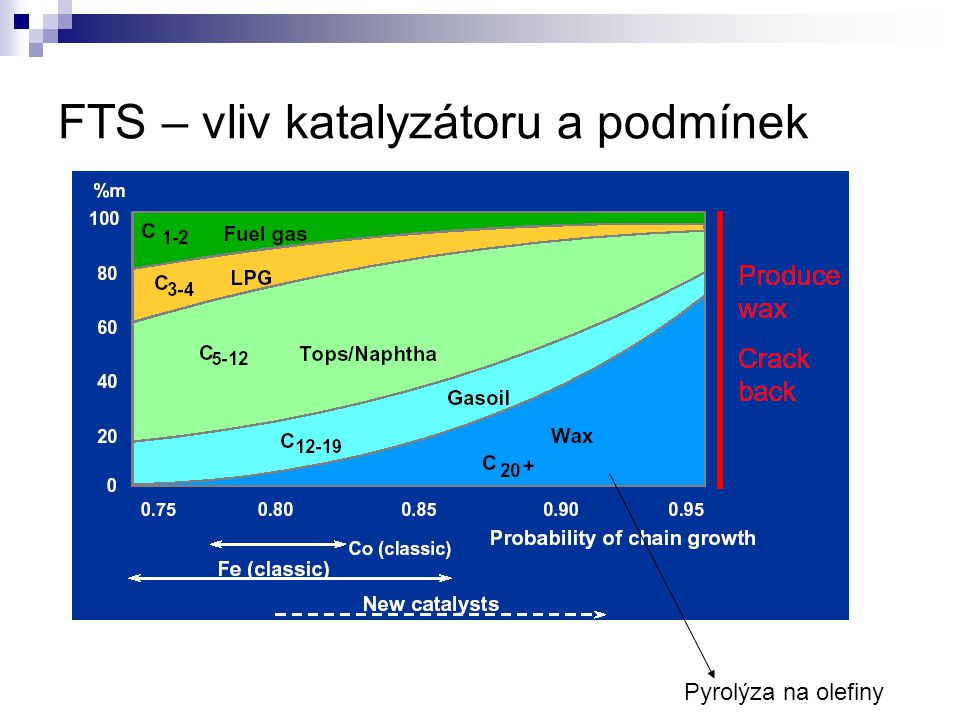 FTS – vliv katalyzátoru a podmínek Pyrolýza na olefiny