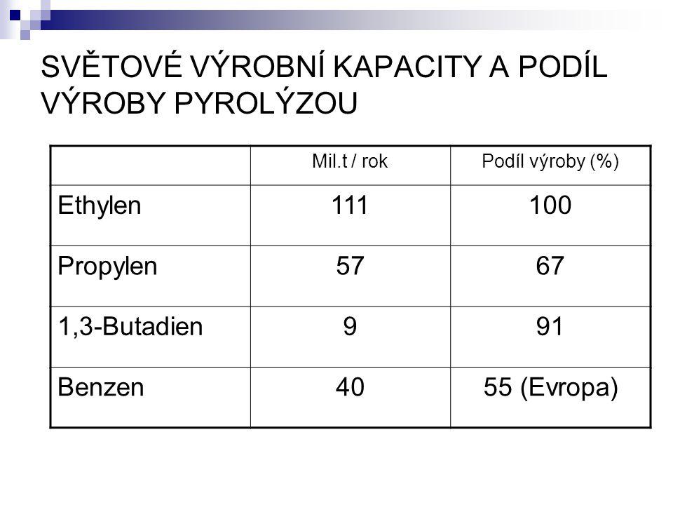 SVĚTOVÉ VÝROBNÍ KAPACITY A PODÍL VÝROBY PYROLÝZOU Mil.t / rokPodíl výroby (%) Ethylen111100 Propylen5767 1,3-Butadien991 Benzen4055 (Evropa)