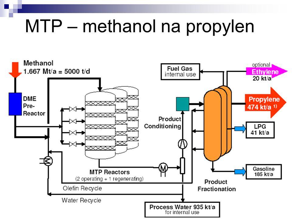 MTP – methanol na propylen