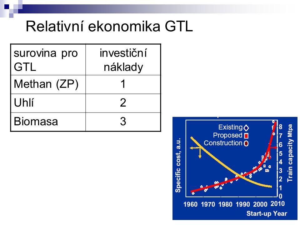 Relativní ekonomika GTL surovina pro GTL investiční náklady Methan (ZP)1 Uhlí2 Biomasa3