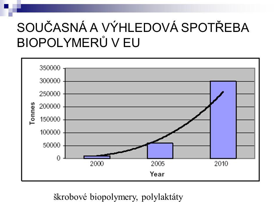SOUČASNÁ A VÝHLEDOVÁ SPOTŘEBA BIOPOLYMERŮ V EU škrobové biopolymery, polylaktáty