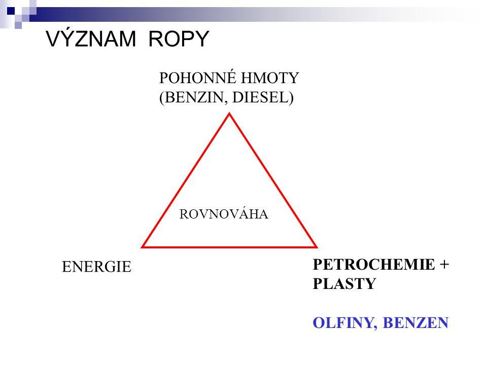 VÝZNAM ROPY POHONNÉ HMOTY (BENZIN, DIESEL) ROVNOVÁHA ENERGIE PETROCHEMIE + PLASTY OLFINY, BENZEN