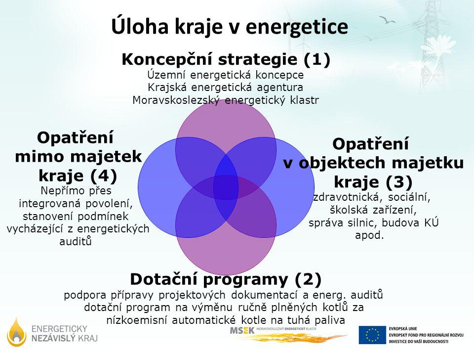 Koncepční strategie (1) Územní energetická koncepce Krajská energetická agentura Moravskoslezský energetický klastr Opatření v objektech majetku kraje