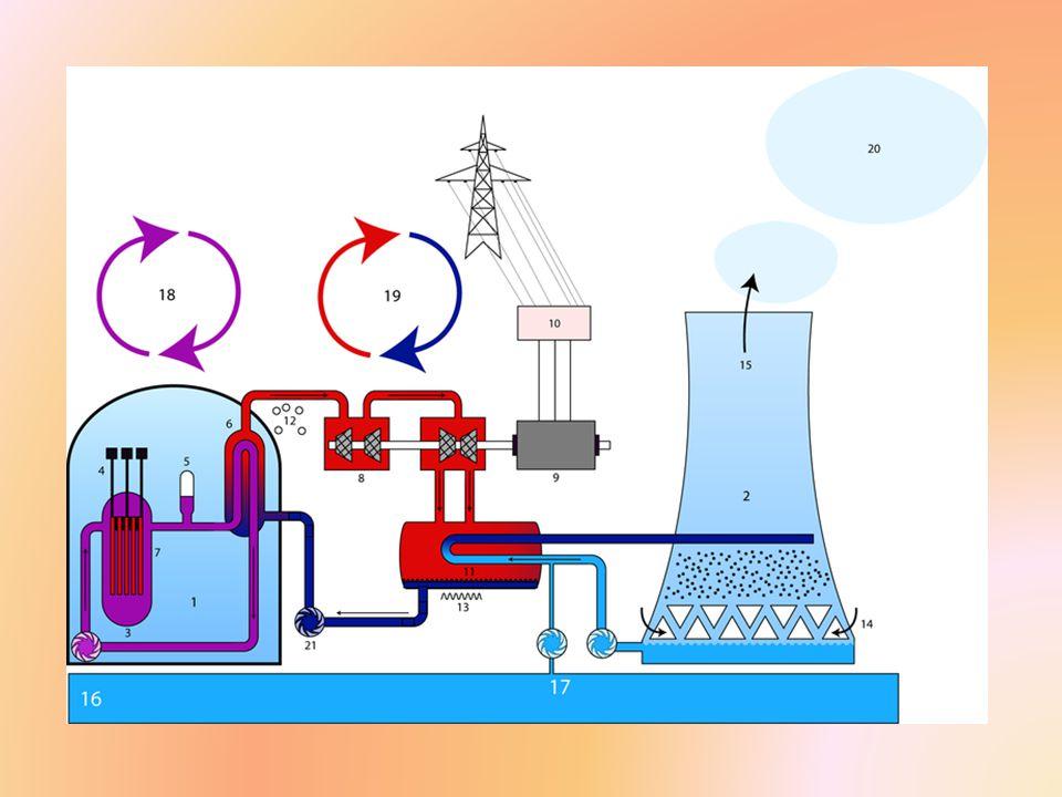 Jaderný odpad Vyhořelé palivo z jaderné elektrárny je po několikaletém skladování v bazénu vyhořelého paliva přemístěno v kontejnerech do meziskladu vyhořelého paliva.