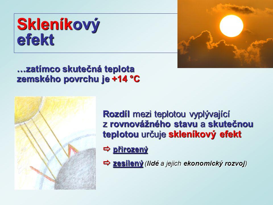 Skleníkový efekt Rozdíl mezi teplotou vyplývající z rovnovážného stavu a skutečnou teplotou určuje skleníkový efekt  přirozený  zesílený (lidé a jejich ekonomický rozvoj) …zatímco skutečná teplota zemského povrchu je +14 °C